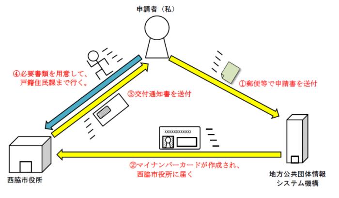 公共 システム 情報 機構 団体 地方